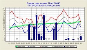 2014.06 график
