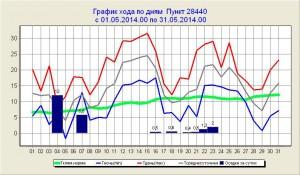 2014.05 график