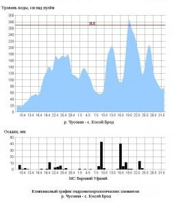 2015-06-01 комплексный график Чусовая - Косой Брод