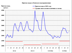 2015-10-15 Гидрограф Камская ГЭС