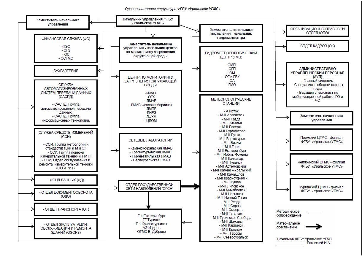 Структура УГМС